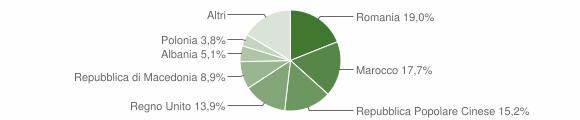 Grafico cittadinanza stranieri - Colmurano 2012