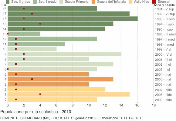Grafico Popolazione in età scolastica - Colmurano 2010