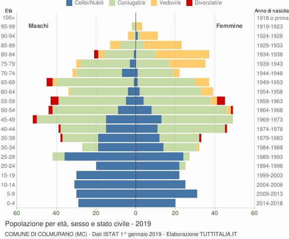 Grafico Popolazione per età, sesso e stato civile Comune di Colmurano (MC)