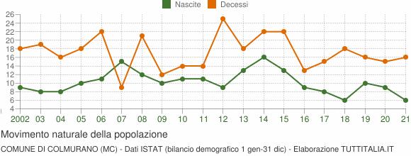 Grafico movimento naturale della popolazione Comune di Colmurano (MC)