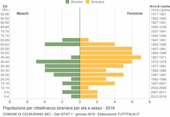 Grafico cittadini stranieri - Colmurano 2016