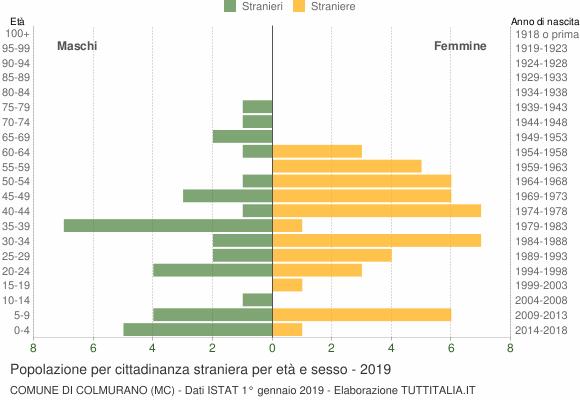 Grafico cittadini stranieri - Colmurano 2019