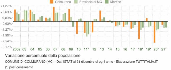 Variazione percentuale della popolazione Comune di Colmurano (MC)