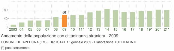 Grafico andamento popolazione stranieri Comune di Lapedona (FM)