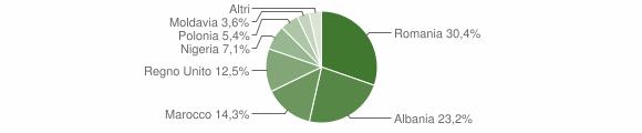 Grafico cittadinanza stranieri - Lapedona 2009