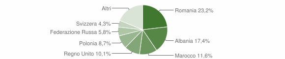 Grafico cittadinanza stranieri - Lapedona 2017