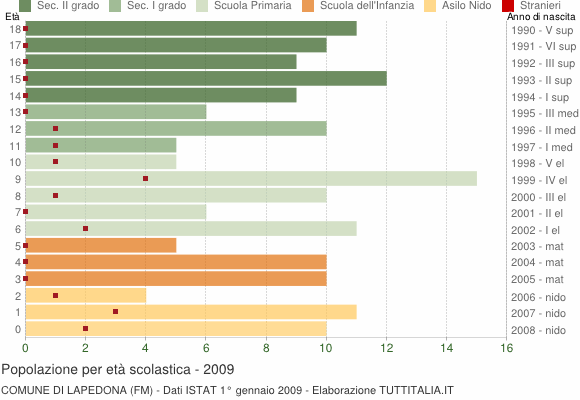 Grafico Popolazione in età scolastica - Lapedona 2009