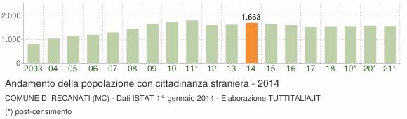 Grafico andamento popolazione stranieri Comune di Recanati (MC)