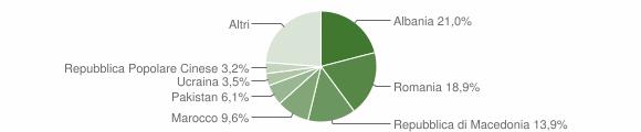 Grafico cittadinanza stranieri - Recanati 2014