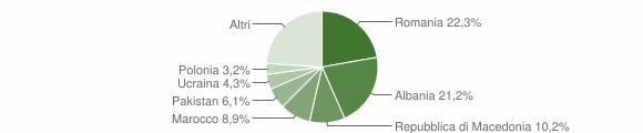 Grafico cittadinanza stranieri - Recanati 2017