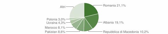 Grafico cittadinanza stranieri - Recanati 2019