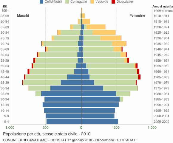 Grafico Popolazione per età, sesso e stato civile Comune di Recanati (MC)