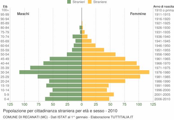 Grafico cittadini stranieri - Recanati 2010