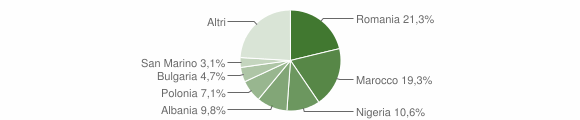 Grafico cittadinanza stranieri - Macerata Feltria 2019