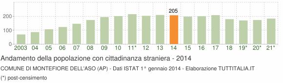 Grafico andamento popolazione stranieri Comune di Montefiore dell'Aso (AP)