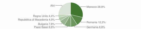 Grafico cittadinanza stranieri - Montefiore dell'Aso 2014