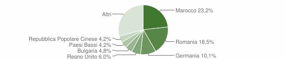Grafico cittadinanza stranieri - Montefiore dell'Aso 2019