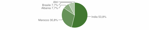Grafico cittadinanza stranieri - Poggio San Vicino 2018