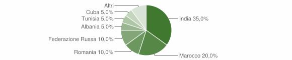 Grafico cittadinanza stranieri - Poggio San Vicino 2019