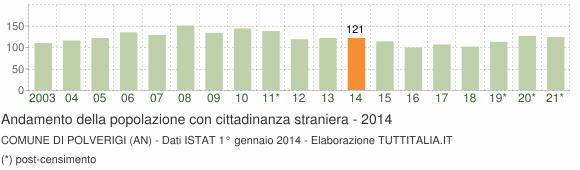 Grafico andamento popolazione stranieri Comune di Polverigi (AN)