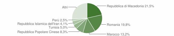 Grafico cittadinanza stranieri - Polverigi 2014