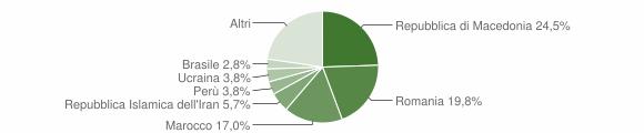 Grafico cittadinanza stranieri - Polverigi 2017