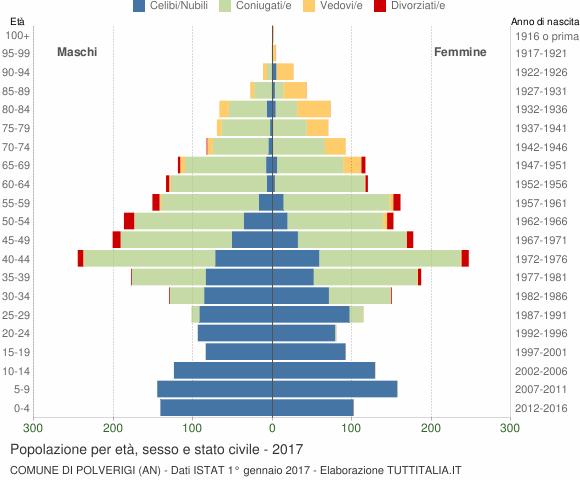 Grafico Popolazione per età, sesso e stato civile Comune di Polverigi (AN)