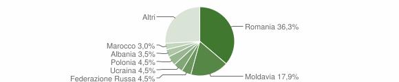 Grafico cittadinanza stranieri - Sirolo 2019