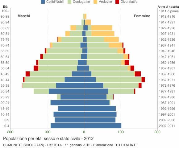 Grafico Popolazione per età, sesso e stato civile Comune di Sirolo (AN)
