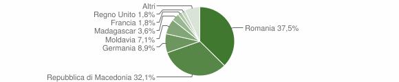 Grafico cittadinanza stranieri - Borgo Pace 2019