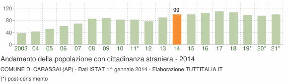 Grafico andamento popolazione stranieri Comune di Carassai (AP)