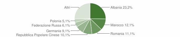 Grafico cittadinanza stranieri - Carassai 2014