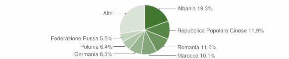 Grafico cittadinanza stranieri - Carassai 2017