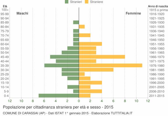 Grafico cittadini stranieri - Carassai 2015