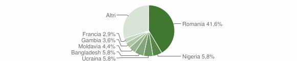 Grafico cittadinanza stranieri - Cantiano 2019