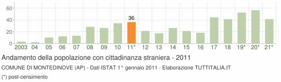 Grafico andamento popolazione stranieri Comune di Montedinove (AP)
