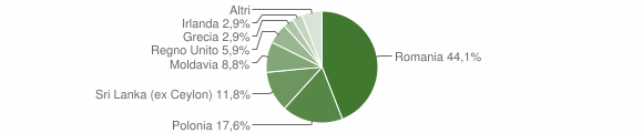 Grafico cittadinanza stranieri - Montedinove 2010
