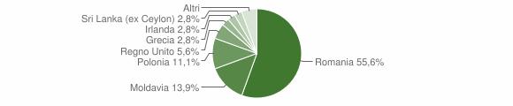Grafico cittadinanza stranieri - Montedinove 2011