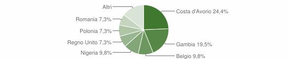 Grafico cittadinanza stranieri - Montedinove 2018