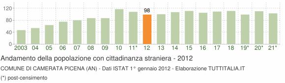 Grafico andamento popolazione stranieri Comune di Camerata Picena (AN)