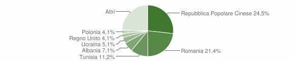 Grafico cittadinanza stranieri - Camerata Picena 2012