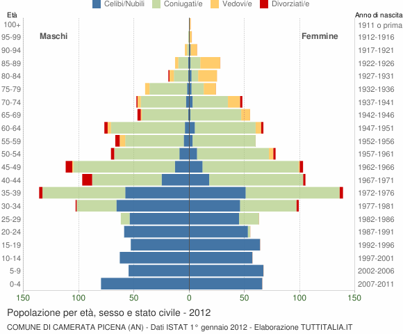 Grafico Popolazione per età, sesso e stato civile Comune di Camerata Picena (AN)