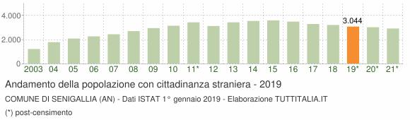 Grafico andamento popolazione stranieri Comune di Senigallia (AN)