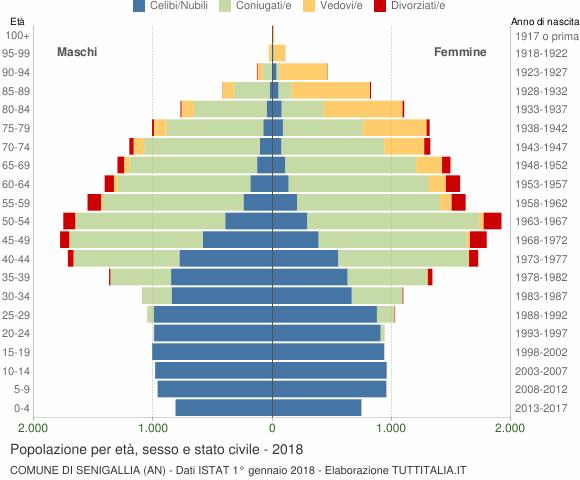 Grafico Popolazione per età, sesso e stato civile Comune di Senigallia (AN)
