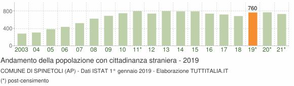 Grafico andamento popolazione stranieri Comune di Spinetoli (AP)