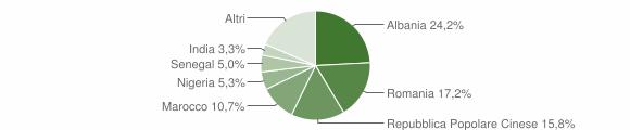 Grafico cittadinanza stranieri - Spinetoli 2019