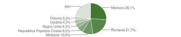 Grafico cittadinanza stranieri - Montefelcino 2019