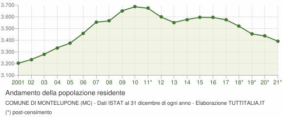 Andamento popolazione Comune di Montelupone (MC)