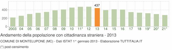 Grafico andamento popolazione stranieri Comune di Montelupone (MC)