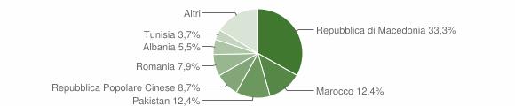 Grafico cittadinanza stranieri - Montelupone 2009